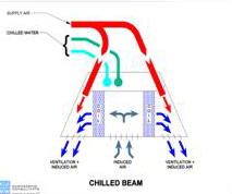 Chill Beam Cooling System