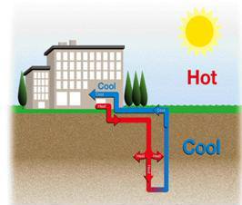 Closed Loop Geothermal System