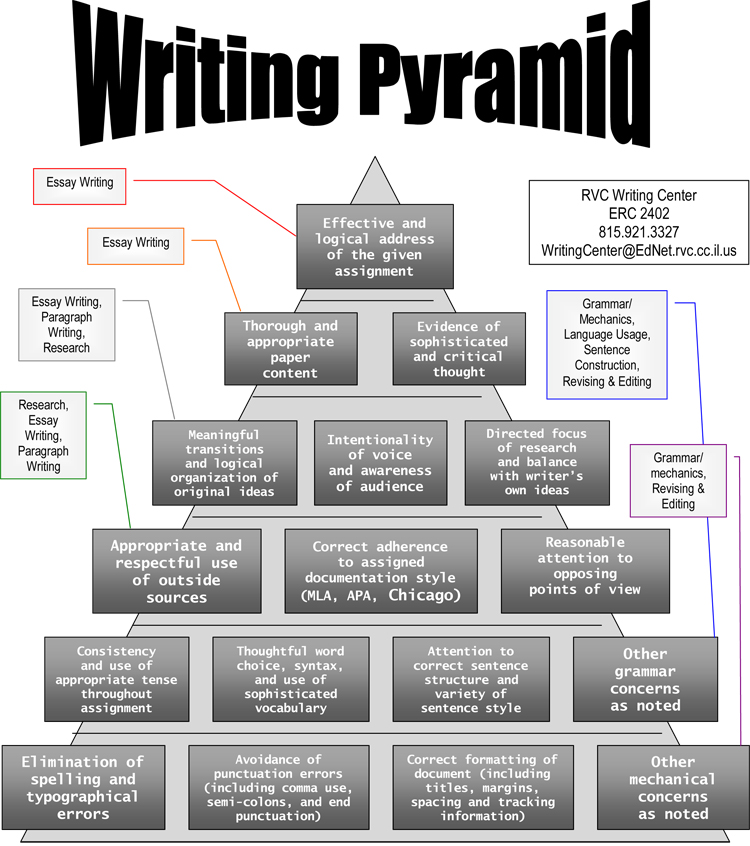 writing pyramid jpg writing center home