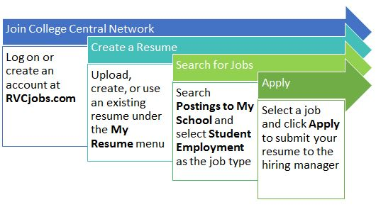 Student Employment Guide