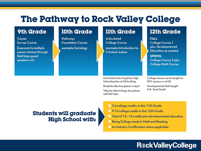 Pathway to Rock Valley College Graphic